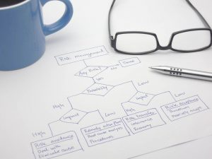 Assessing the risk with a decision flow chart